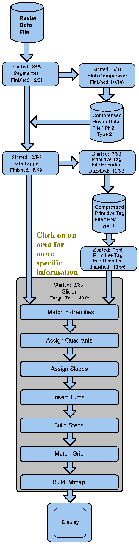 Aio Time Line Block Diagram Math Match Extremities When The Tags Reach Glider They Are Formated As Significant Points On A Blob Surface Since Requires Two Or More Surfaces